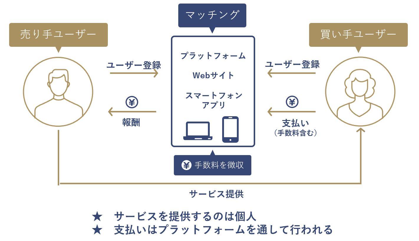 CtoCビジネスモデル