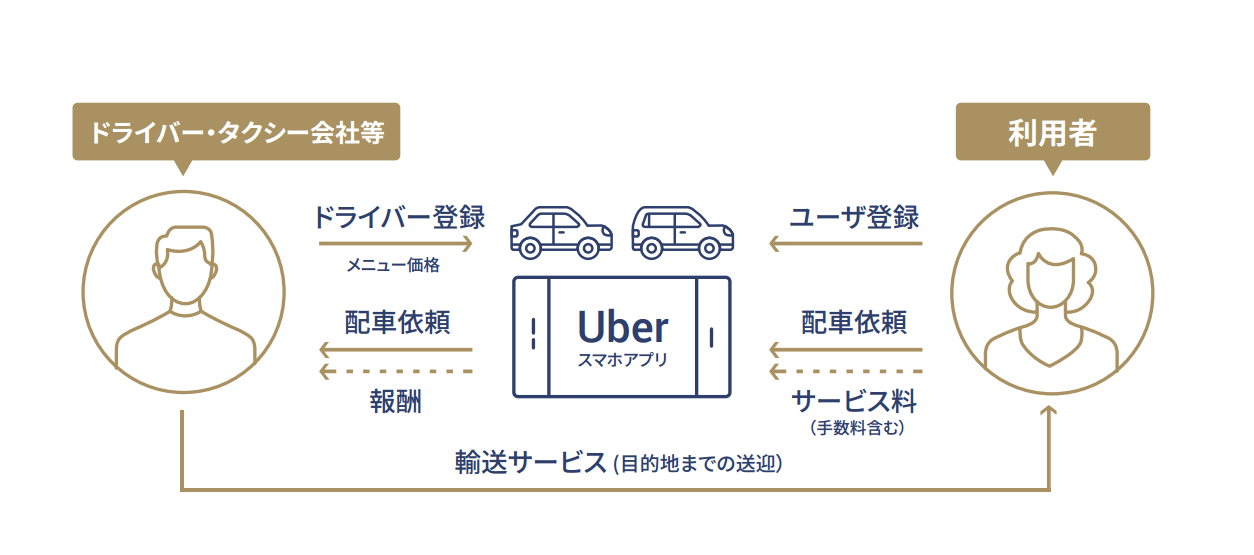 UberBusinessmodel