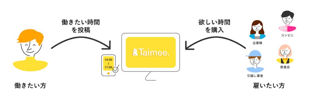 taimee01