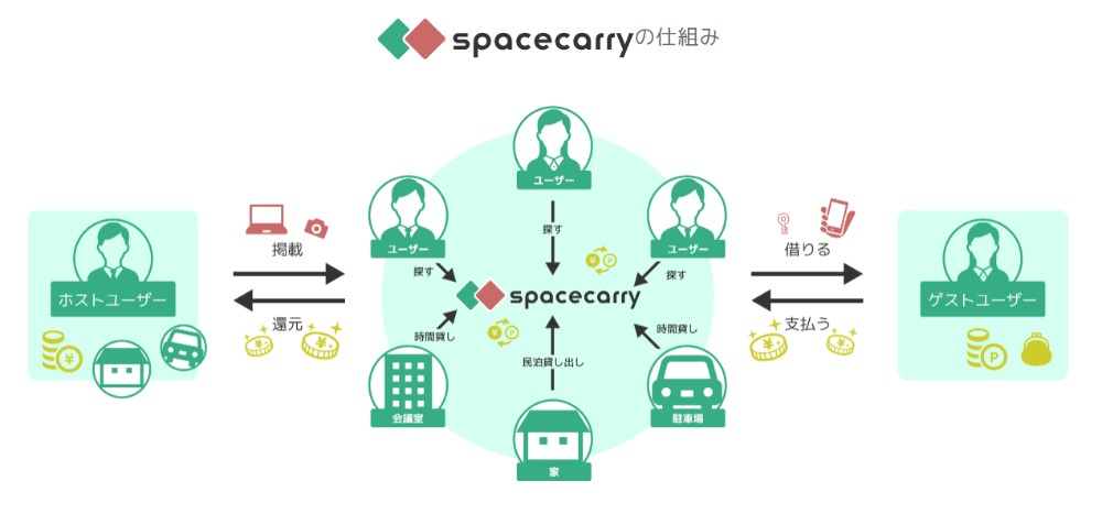 share-platform-spacecarry_02