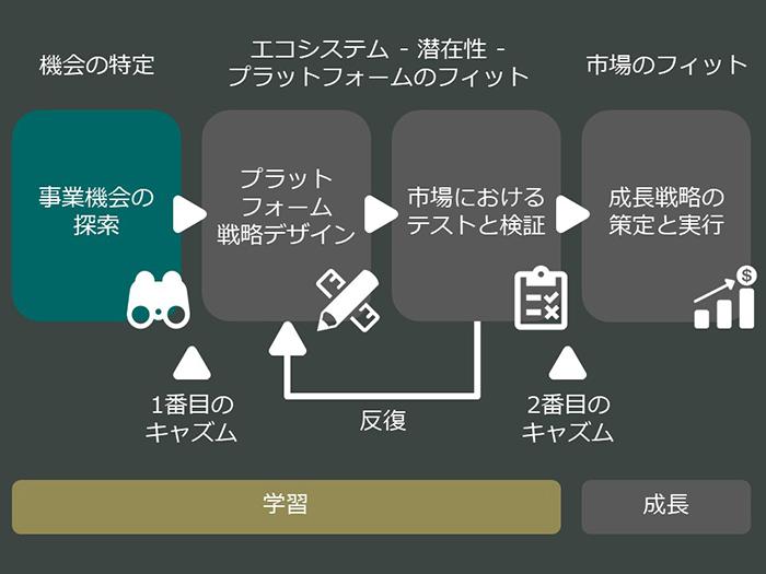 platform-business-model-01_02