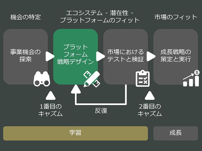 platform-business-model-01_03