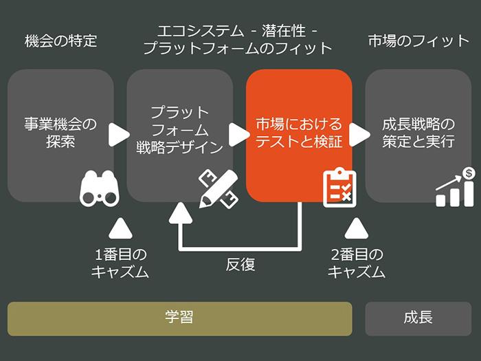 platform-business-model-01_04