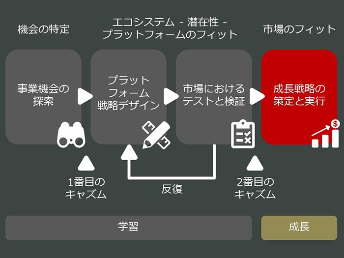 platform-business-model-01_05